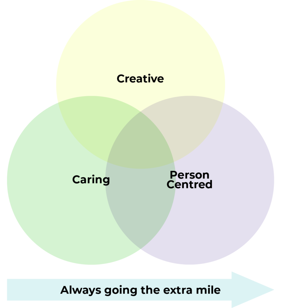 Creative, Caring and Person Centred